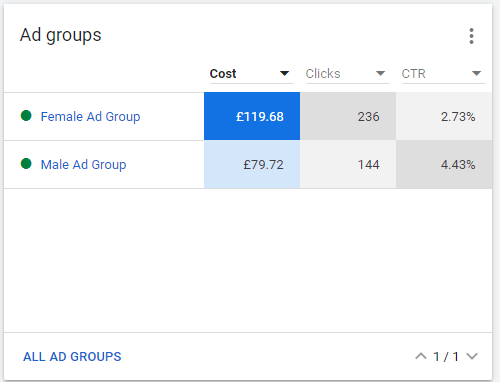 Dr Kevin Tipper Pay Per Click Management Ad Groups 22nd March 2021